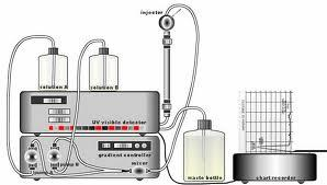 Introduction to HPLC for Pharmaceutical Analysis