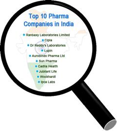 Top 10 Pharmaceutical Companies in India