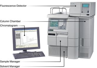High Performance Liquid Chromatography (HPLC) : Tutorial