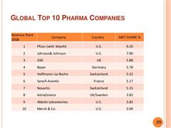 List of Top 10 Pharma Companies Worldwide