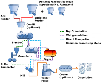 Dry Granulation Process in Pharmaceutical Industry