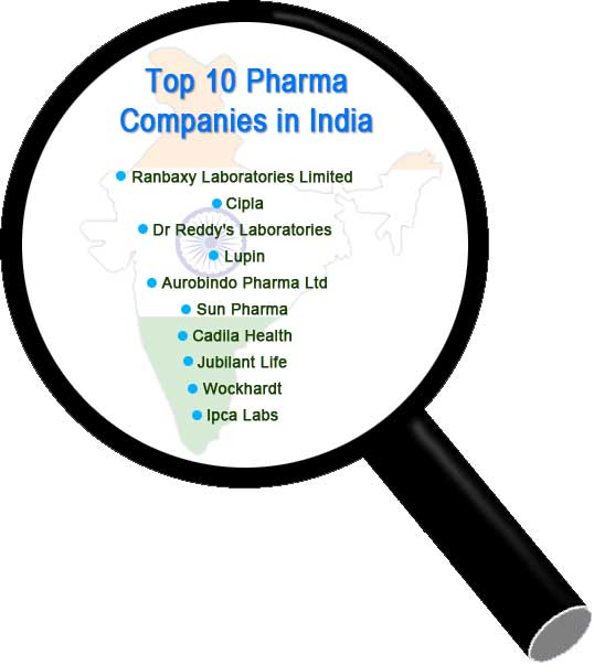 Top 10 Pharmaceutical Companies in India | Pharma Companies