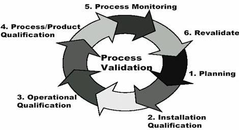 General view of process validation