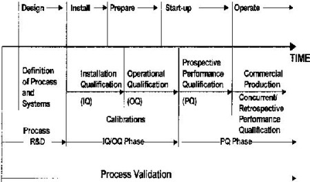 Process validation timeline for a new process