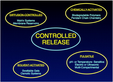 Controlled Release Drug Delivery System (CDDS)