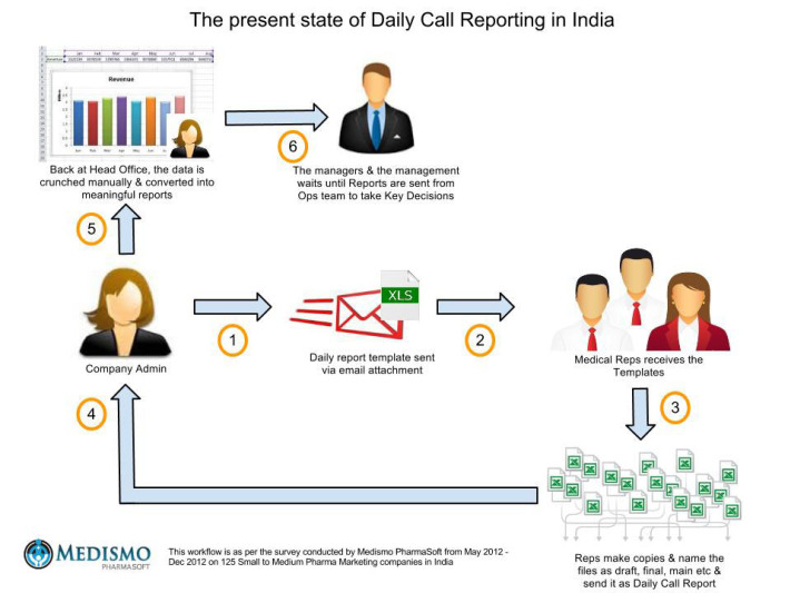How to Prepare Daily Call Report (DCR) for Medical