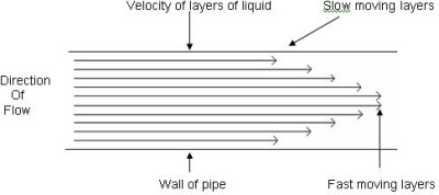 Figure showing the difference in velocity of layers