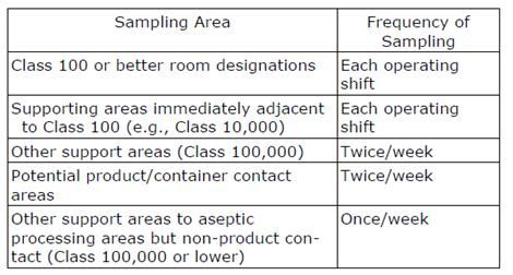 Air Sampling Frequency in Clean Rooms